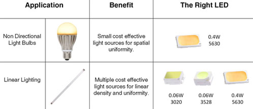 Everlight's new low to mid power LEDs are a cost effective solution for retrofit applications