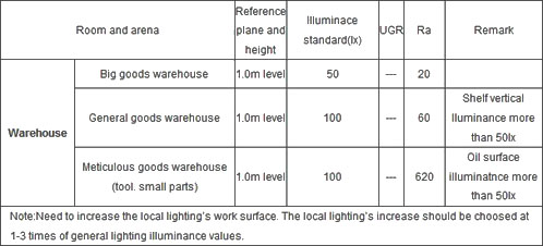 Standard value of general lighting for industrial buildings  sc 1 st  LED professional & Spark Launches LED Lighting Solution for Warehouse u2014 LED ... azcodes.com