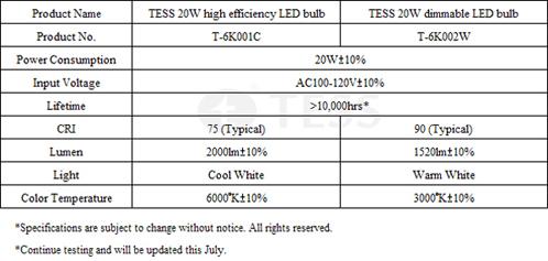 TESS T6K SeriesLED Bulbs -  Technical Data (preliminary)
